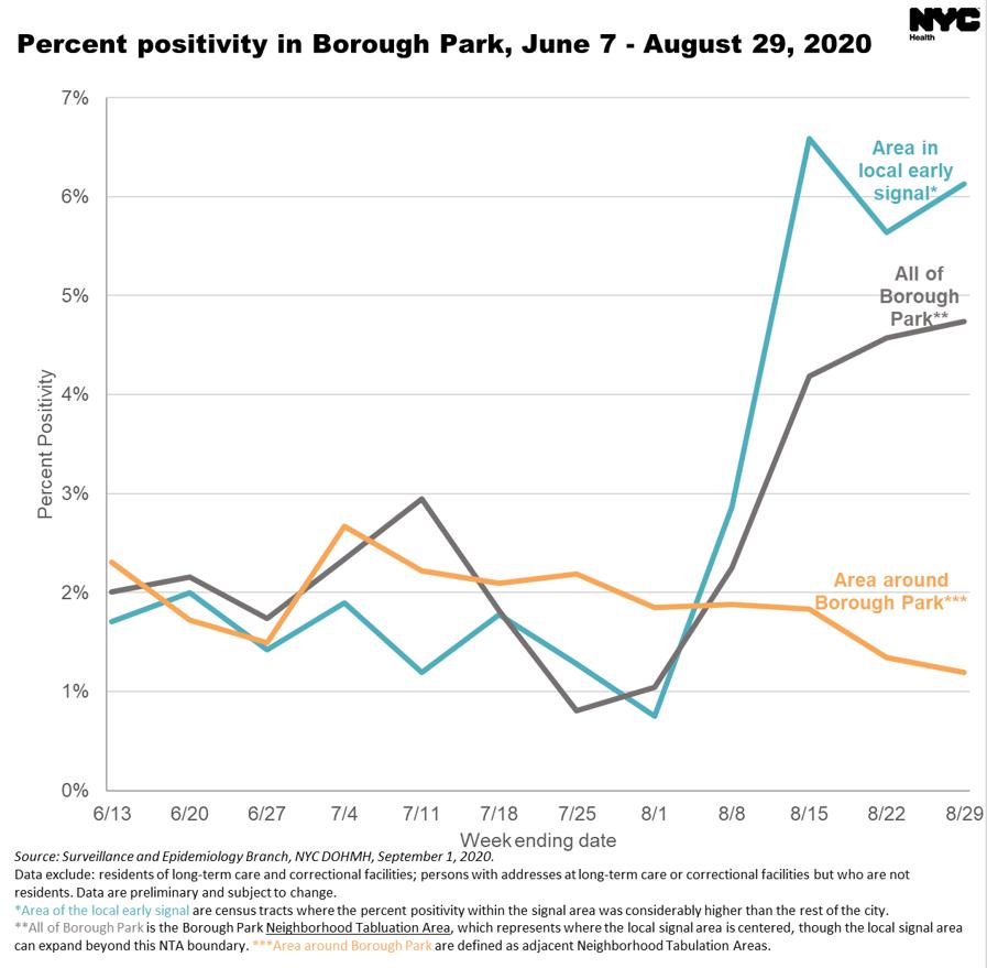 New York City Warns of Coronavirus Spike In Orthodox Communities 6